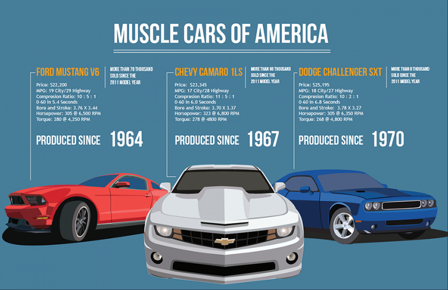 Top 3 Muscle Cars of America Infographic