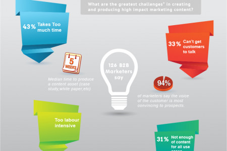 Top 4 challenges in creating internet content Infographic