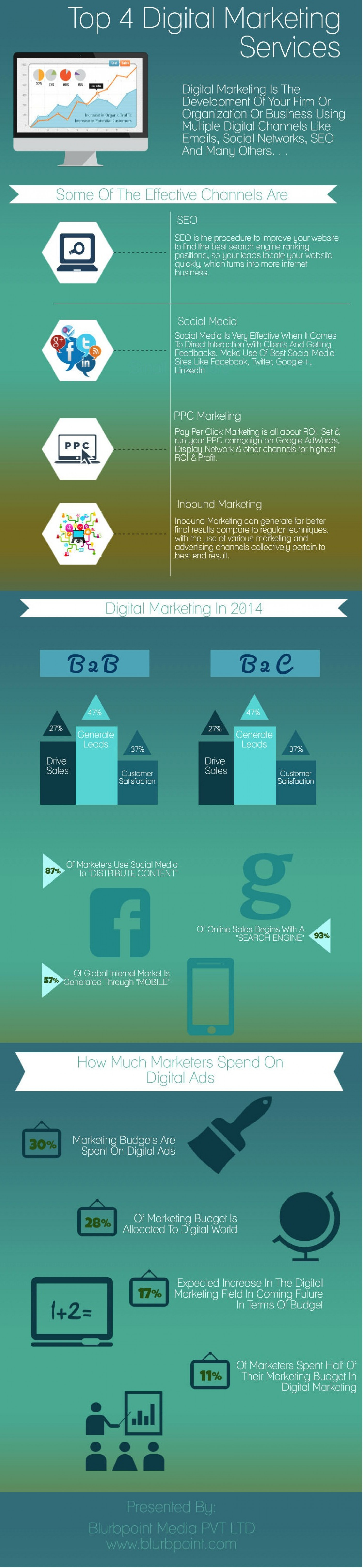 Top 4 Digital Marketing Services Infographic