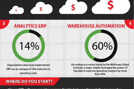 Top 4 Enterprise Resource Planning Trends Infographic