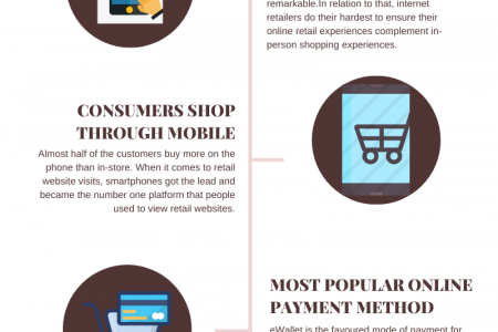 Top 4 Online Shopping statistics you should know in 2021 Infographic