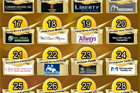 Top 40 Nationwide Moving Company Rankings - April'14 Infographic