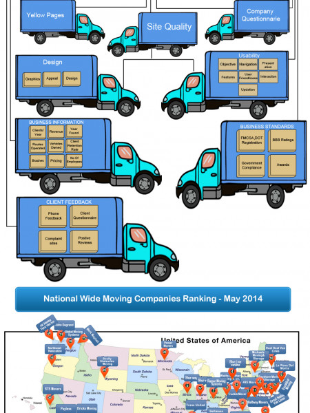Top 40 Nationwide Moving Company Rankings - May 14 Infographic