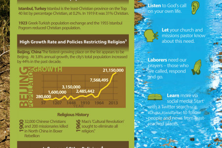 Top 40 Unreached and Underserved Places Infographic