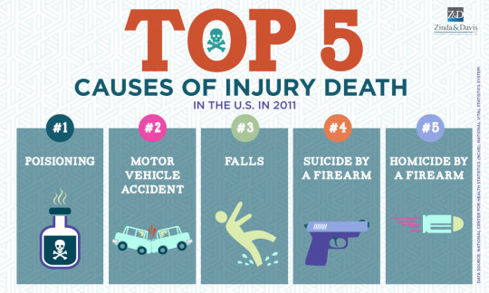 Top 5 Causes of Injury Death in the US