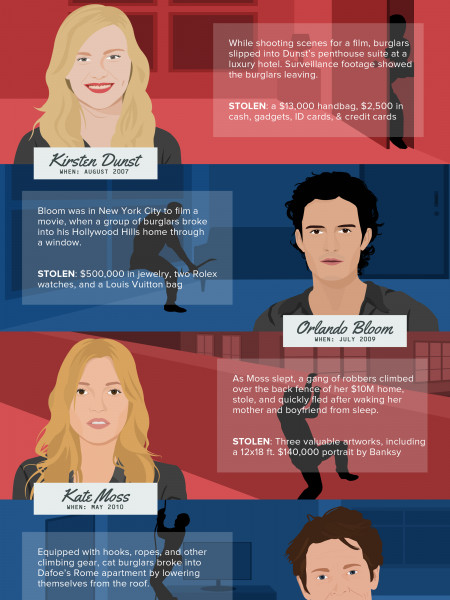 Top 5 Celebrity Home Break-Ins and How Burglars Do What They Do Infographic