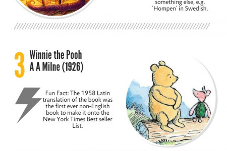 Top 5 Children's Books of All Time Infographic