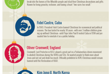 Top 5 Christmas Grinches Throughout History Infographic