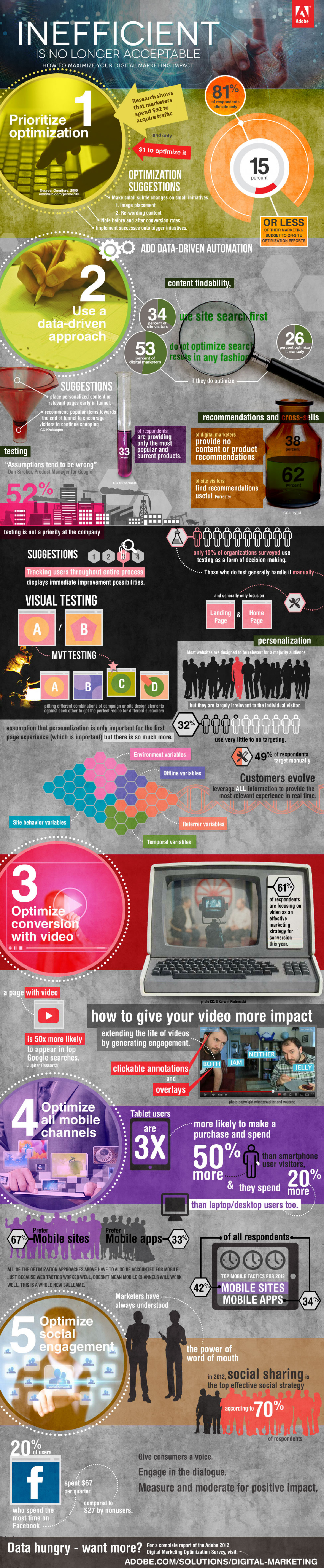 Top 5 Conversion Opportunities for Digital Marketers Infographic