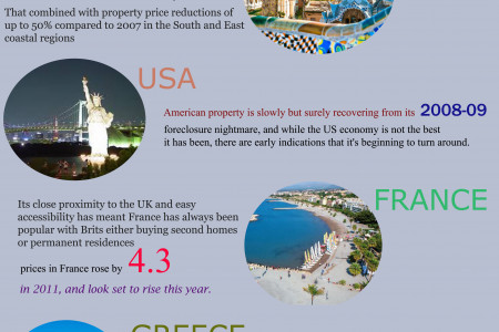 Top 5 Countries for Investment in 2014 Infographic