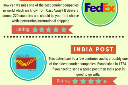 Top 5 Courier Services in India Infographic