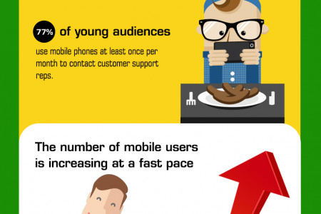 Top 5 Customer Experience Trends For 2016 Infographic