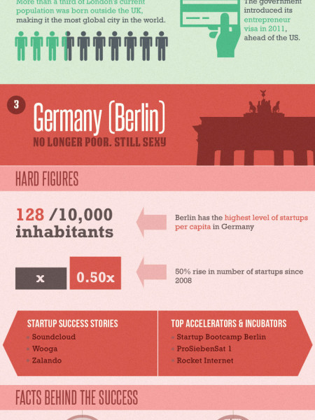 Top 5 European Startup Hubs Infographic