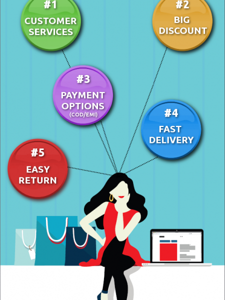 Top 5 Factors That Influence Online Purchase Decision Infographic