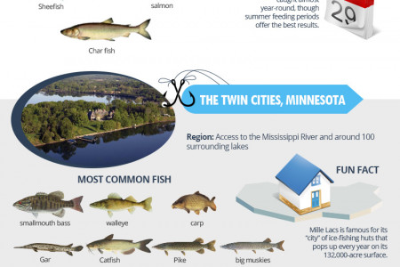 Top 5 Fishing Destinations in the U.S. Infographic