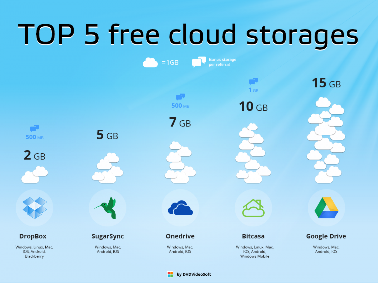 Top 5 Free Cloud Storages Infographic