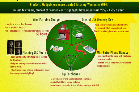 Top 5 Gadgets for Women in 2014 Infographic