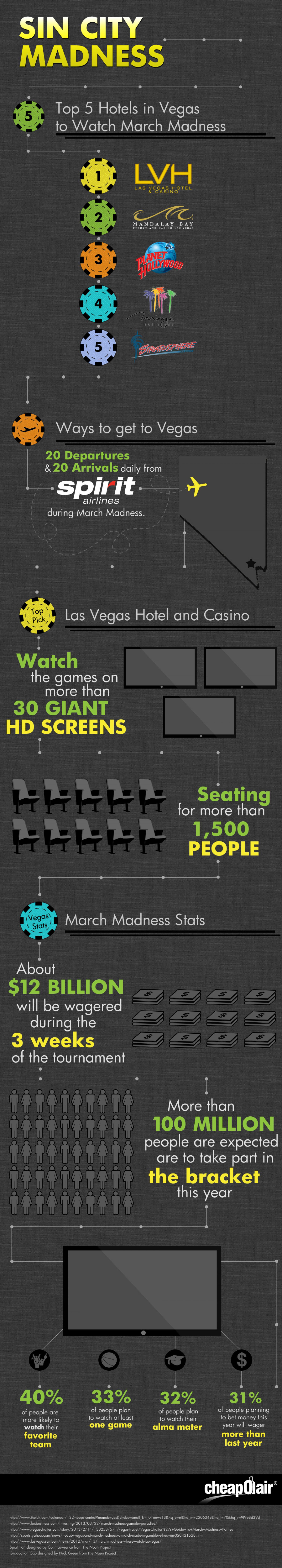 Top 5 Las Vegas Hotels for March Madness Infographic