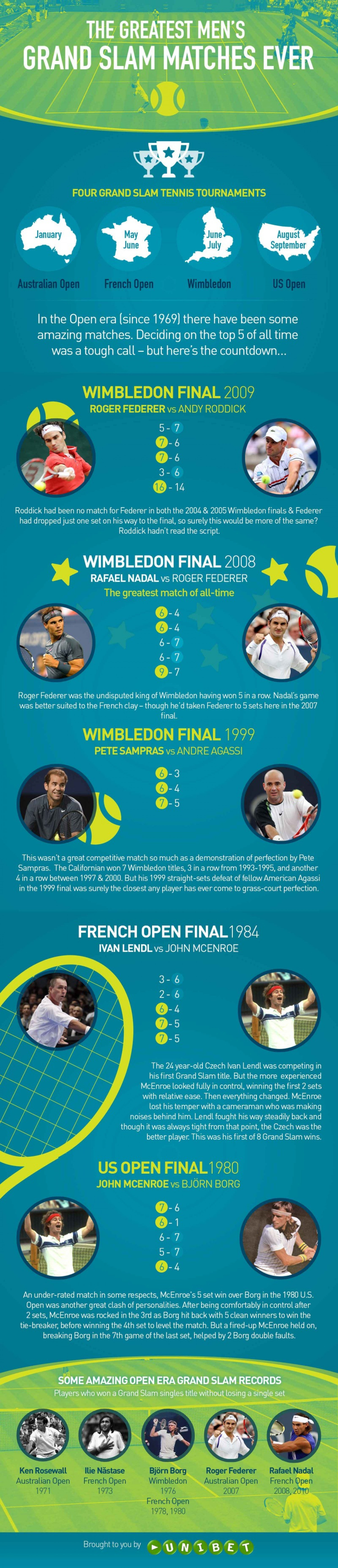 The Greatest Men's Grand Slam Matches Ever Infographic