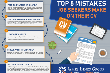 Top 5 Mistakes job seekers make on their CV Infographic