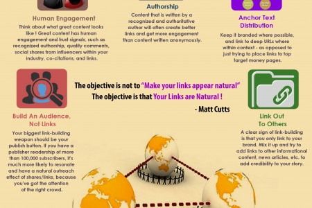 Top 5 Most Distant Link Buiding Guidelines Infographic