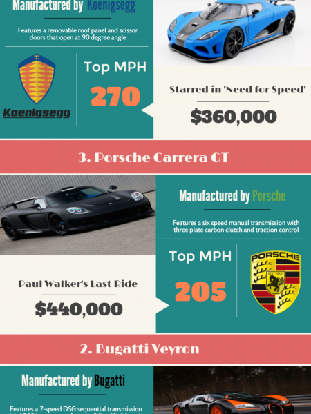 Top 5 Most Expensive Cars Infographic