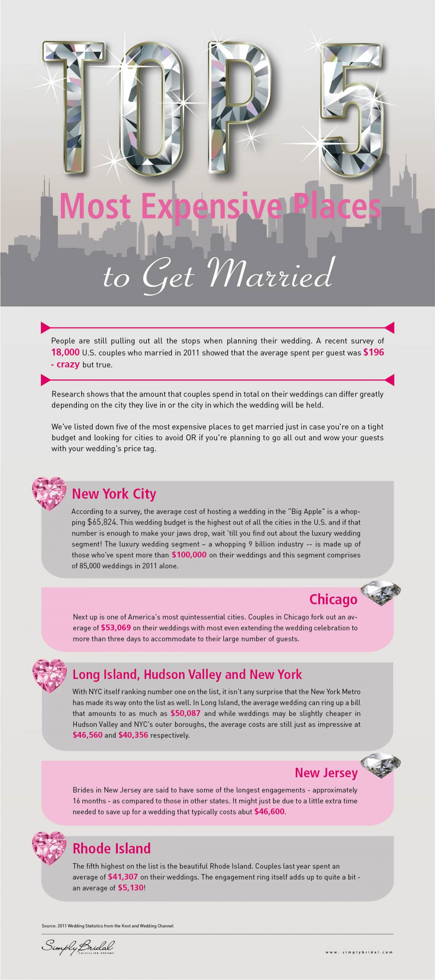 Top 5 Most Expensive Places to Get Married In Infographic