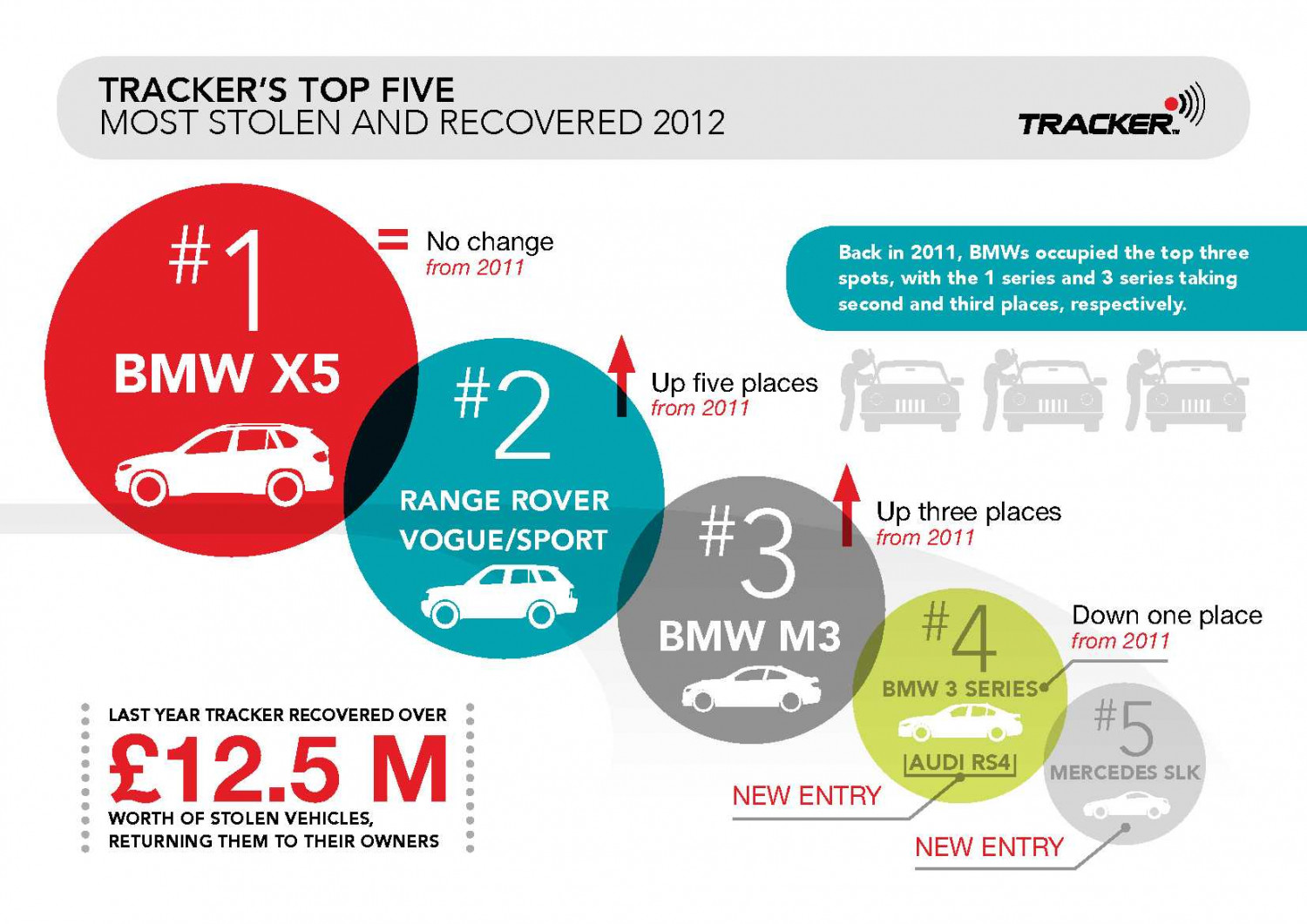 Top 5 Most Stolen and Recovered Cars in Britain in 2012 Infographic