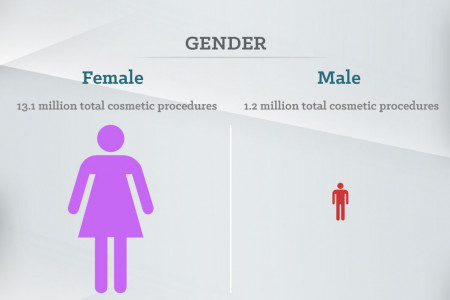 Top 5 plastic surgery procedures in 2013 Infographic