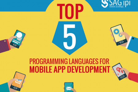 Top 5 Programming Languages for Mobile App Development Infographic