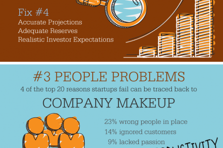 Top 5 Reasons Startups Fail  Infographic