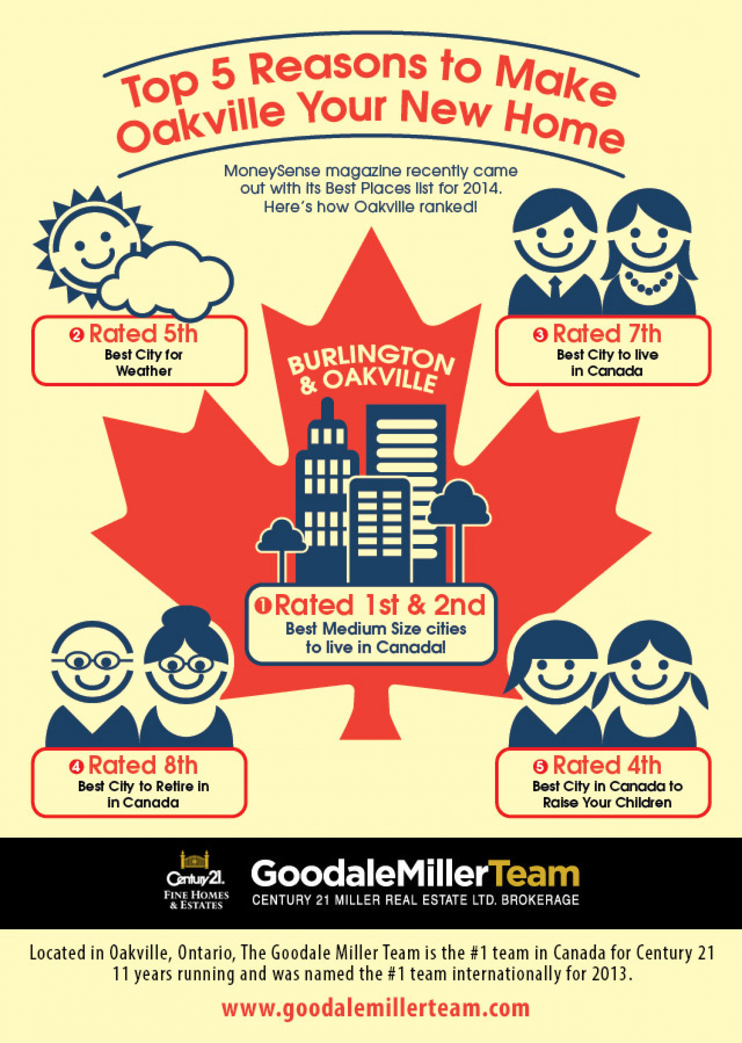 Top 5 Reasons to Make Oakville Your New Home! Infographic