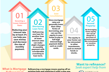 Top 5 Reasons to Refinancing Infographic