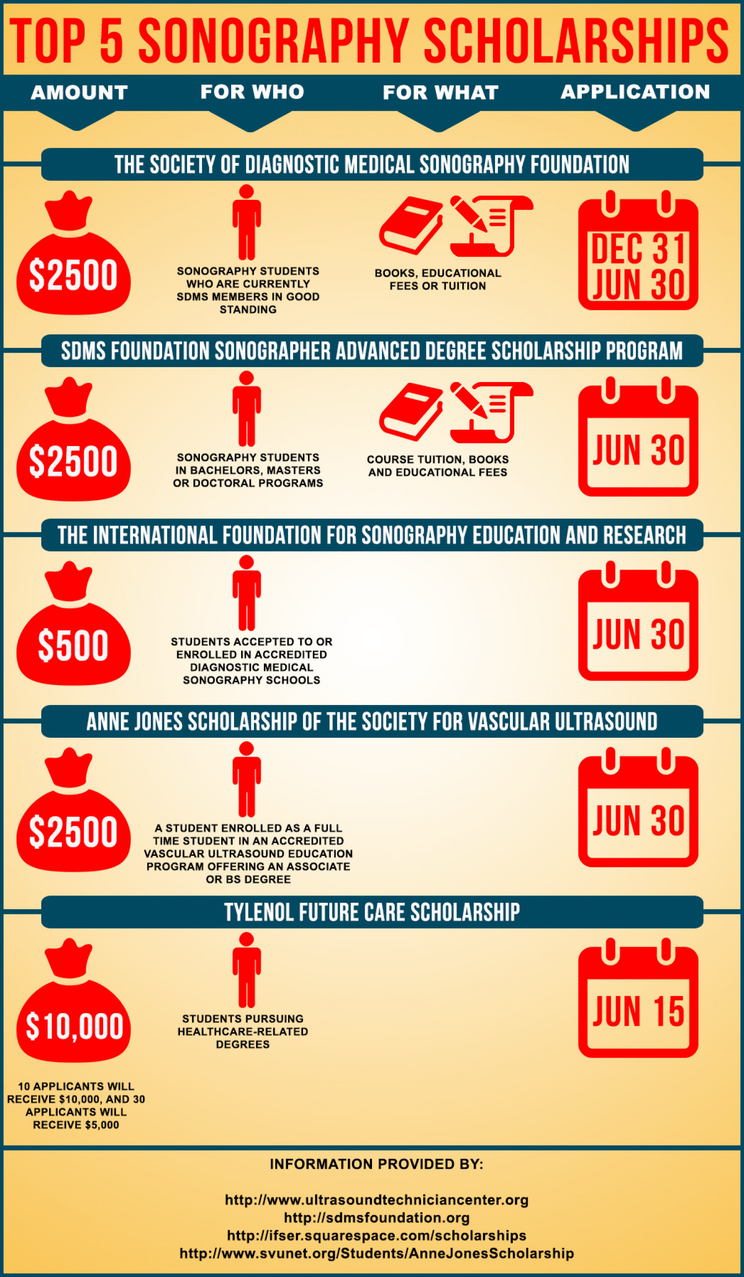 Top 5 Sonography Scholarships Infographic