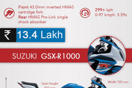 Top 5 Superbikes in India Infographic