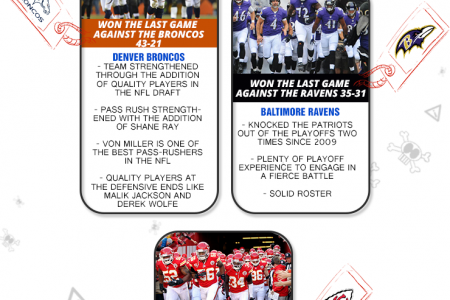 Top 5 Threats To The New England Patriots In The AFC Infographic