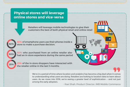 Top 5 Trends Shaping Mobile Commerce in 2016 – Infographic Infographic