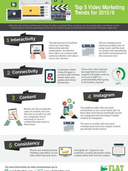 Top 5 video marketing trends for 2015/16 Infographic