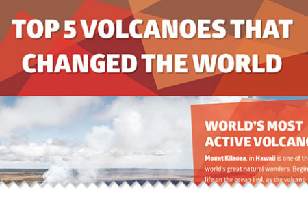 Top 5 Volcanoes That Changed the World Infographic
