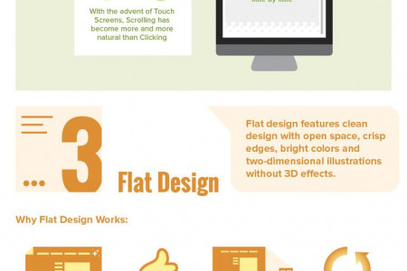 Top 5 Web Trends of 2015 Infographic
