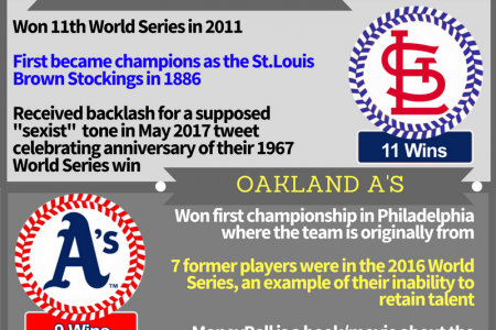 TOP 5 WORLD SERIES CHAMPIONS Infographic