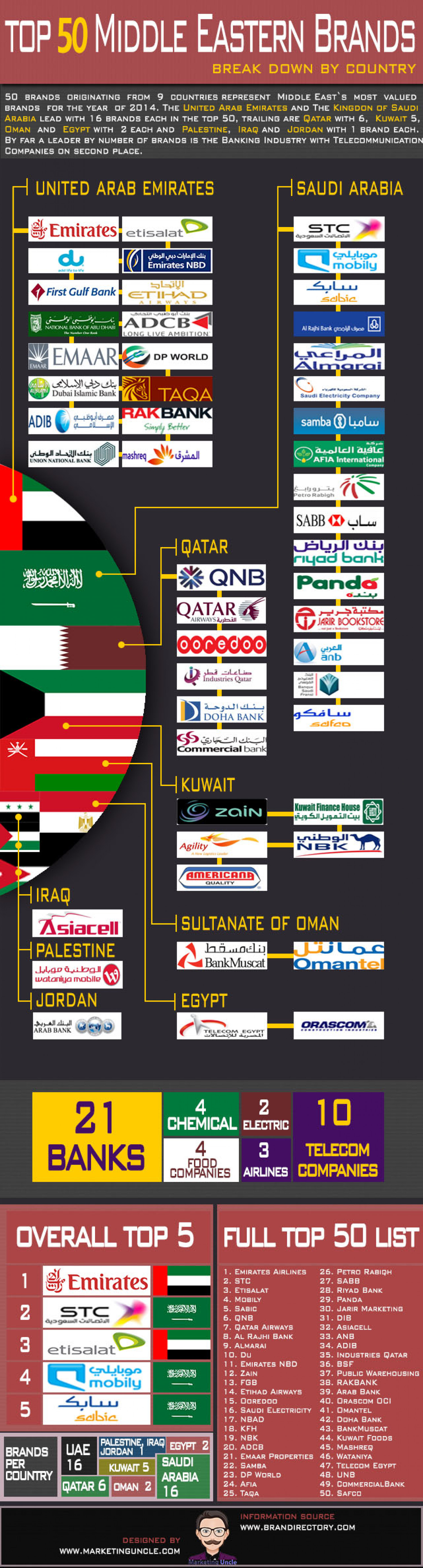 Top 50 Middle Eastern Brands Infographic