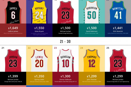 Top 50 NBA Jerseys on eBay Infographic