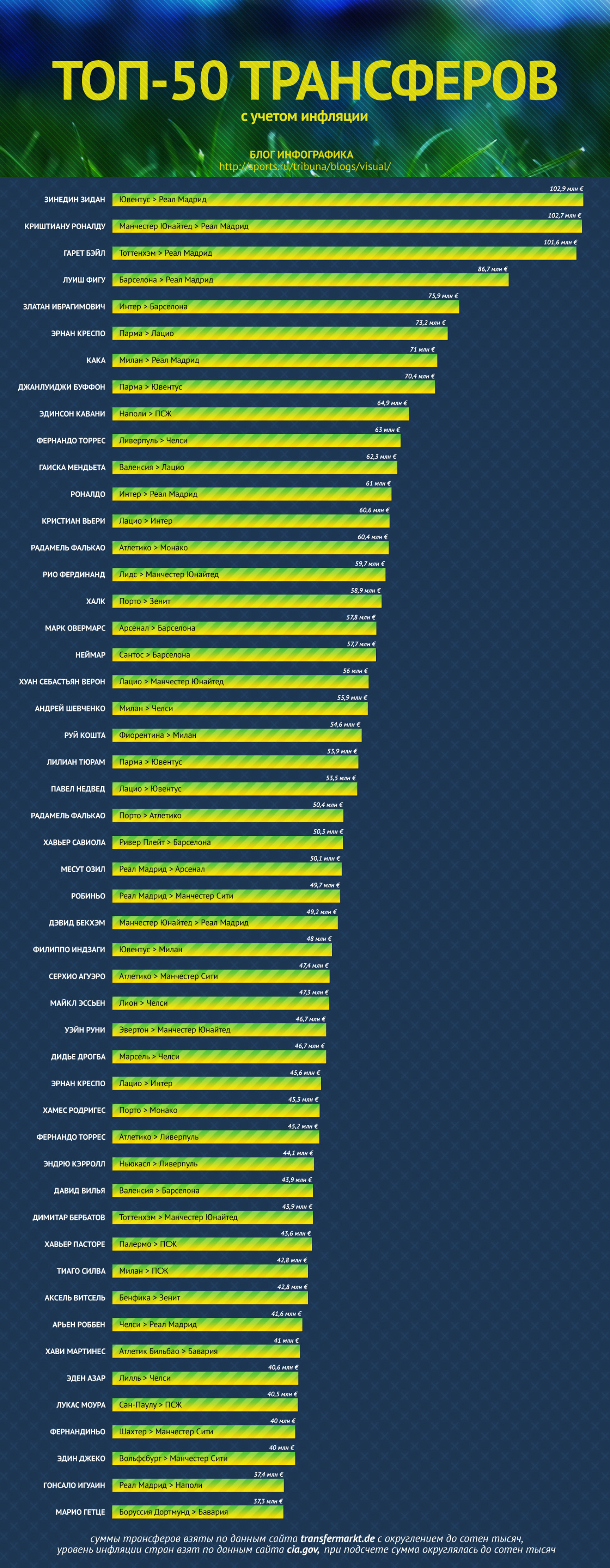 top 50 transfers (inflation with) Infographic