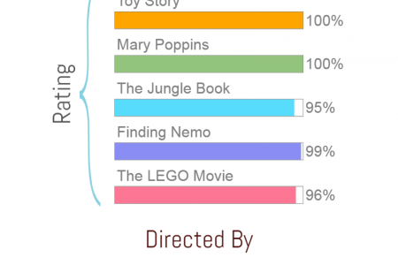 Top 6 Animated Movies Infographic