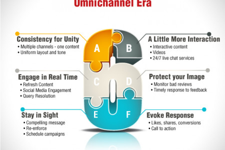 Top 6 Content Strategies to Thrive in the Omnichannel Era Infographic