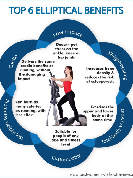 Top 6 Elliptical Benefits Infographic