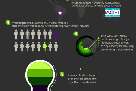 Top 6 Reasons Best-Practice Organizations Seek Juran Certification Infographic