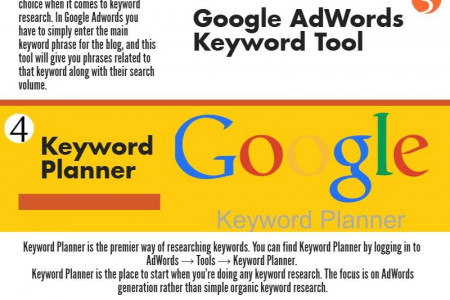 Top 6 SEO Tools for Successful Blogging Infographic