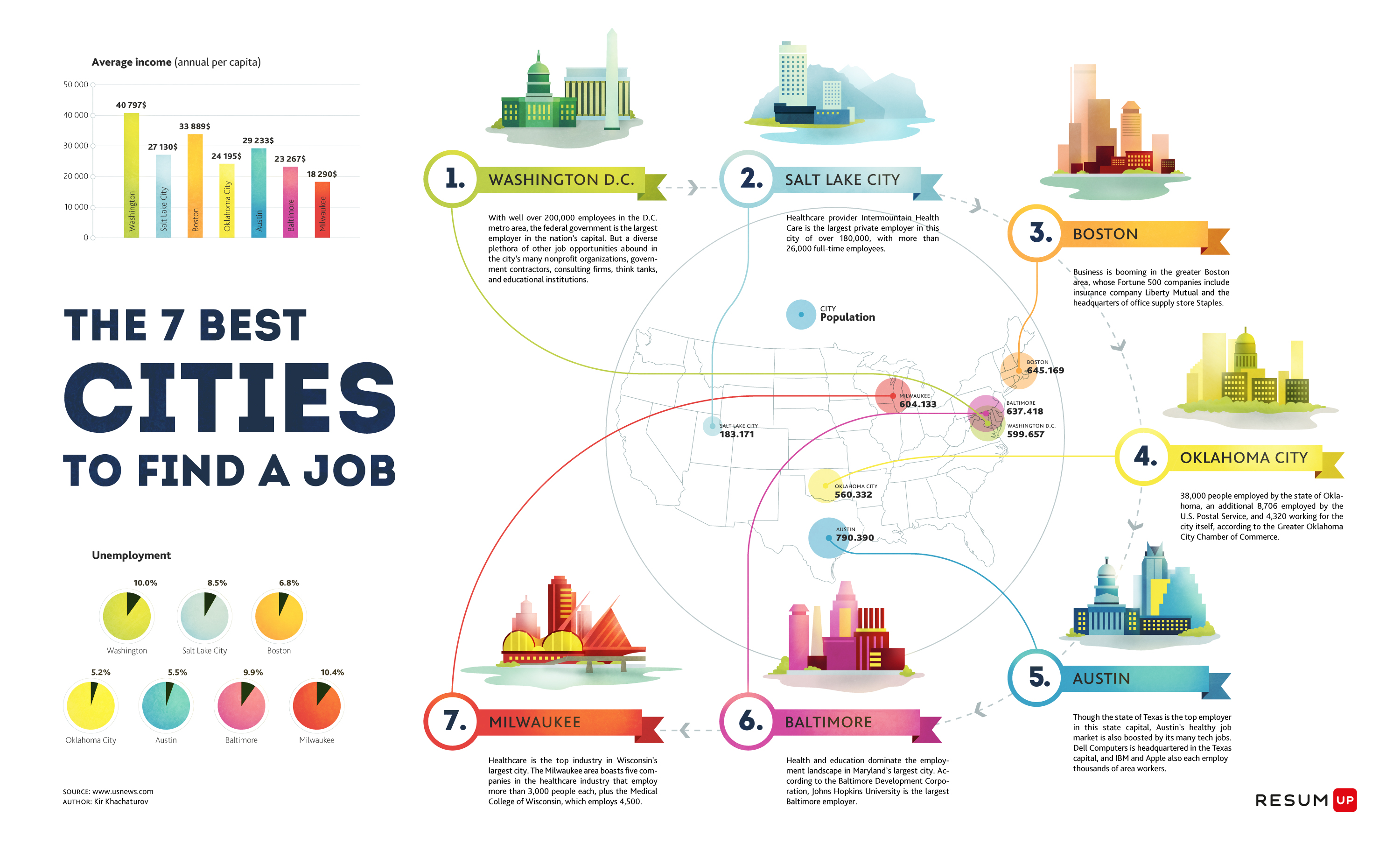 slowing down to speed up ly top 7 best cities to a job infographic